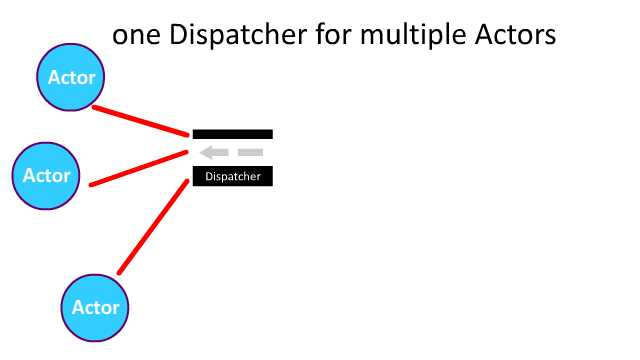 dispatcher-actor