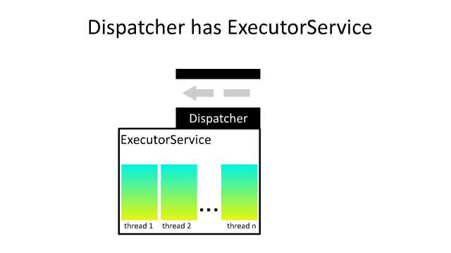 dispatcher-executor-service