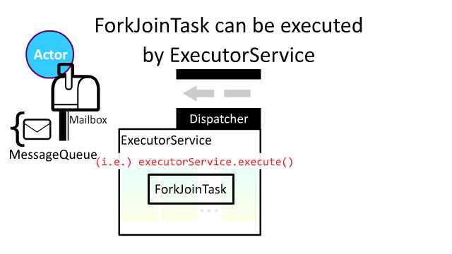 fork-join-2