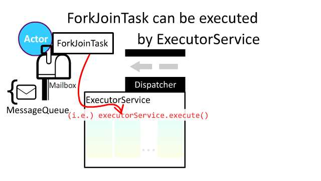 fork-join-3